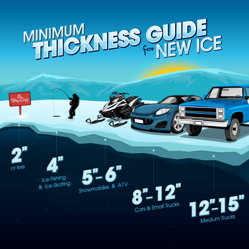 Minimum thickness guide for new ice